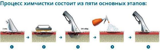 этапы чистки